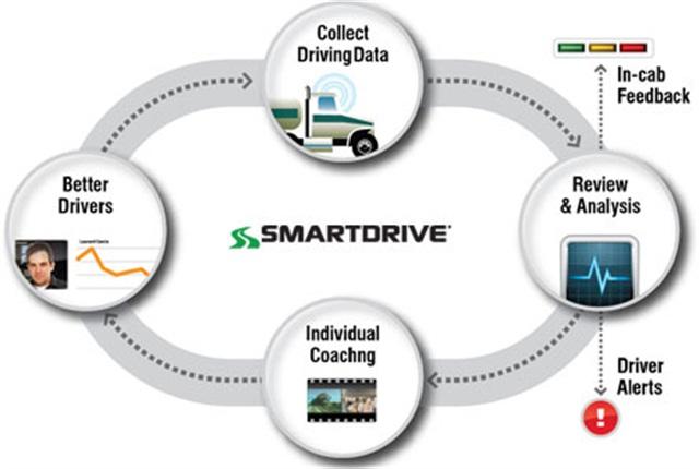 Diagram of feedback loop for video-based safety program. Image: SmartDrive Systems