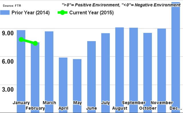 FTR's Trucking Conditions Index Graph showing this year's numbers compared with 2014. Graph via FTR