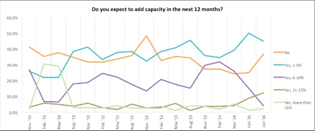 TCP survey indicates 61% of carriers expect to expand their fleets this year. Image: TCP