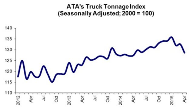 April Truck Tonnage Decreases, Weakening GDP Outlook
