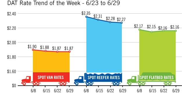 Freight rates generally moved lower duing June, despite improving from May. Graphic: DAT