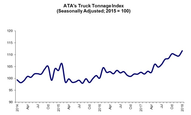 The Truck Tonnage Index gained 2% in Jan. 2018. Source: ATA