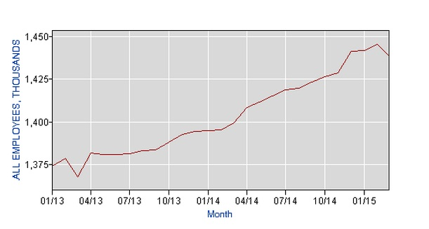 Graph showing trucking employment from 2013 through 2015. Graph: Department of Labor