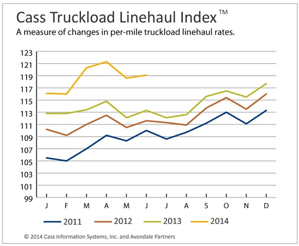 Cass Truckload Linehaul Index Rises, Intermodal Retreats