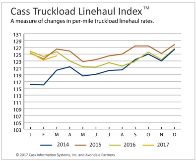 Truckload Rates Continue Struggling, Intermodal Pricing Continues Surge | TruckingInfo.com