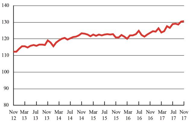 Freight Transportation Services Index, November 2012 - November 2017. Graphic: U.S. DOT