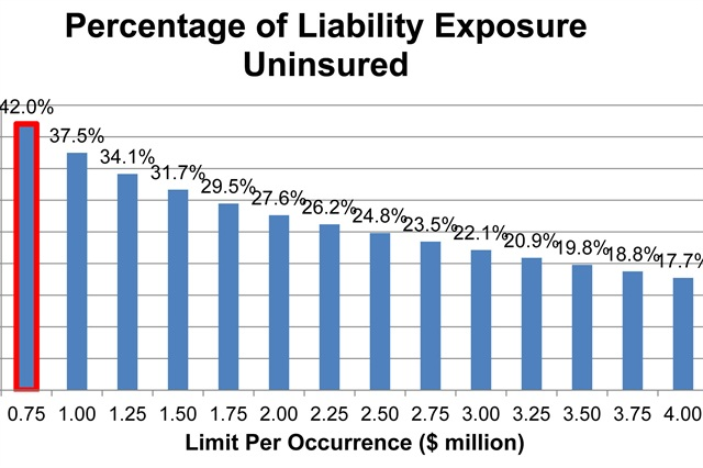 Uninsured liabilities increasing for trucking companies, according to a new report. (Graphic: actuarial firm of Bickerstaff, Whatley, Ryan & Burkhalter)