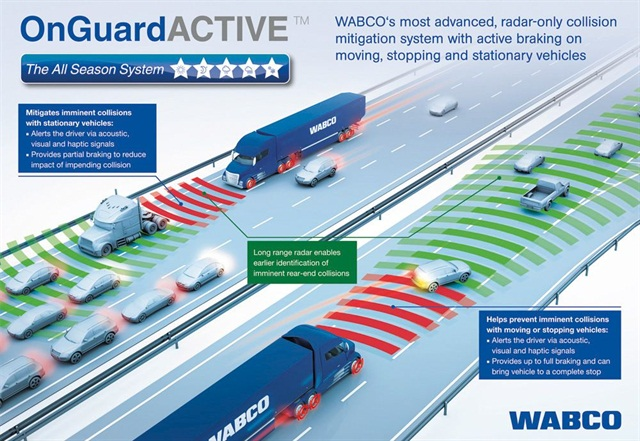 More Powerful Radar in Wabco's OnGuardActive