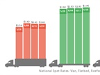 Four-week spot freight market trends. Graphic: DAT