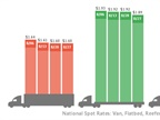 DAT Solutions four-week spot freight rate trends. Graphic: DAT