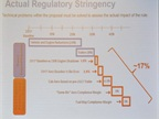 Regulatory stringency may make compliance with Phase 2 very difficult