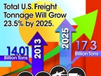 Source: ATA U.S. Freight Transportation Forecast to 2025