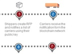 This graphic shows how a blockchain logistics chain develops as new conditions and terms of the contract are added during a shipment. Graphic: TMW Systems<br />