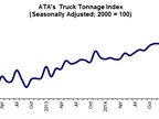 Graph via ATA Truck Tonnage Index.