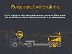 KERS recovers energy from brakes to provide a boost from an electric