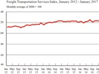 The Freight Transportation Services Index, Jan. 2012 - Jan. 2017. Graphic: U.S. DOT