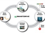 Diagram of feedback loop for video-based safety program. Image: SmartDrive Systems