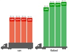 Flatbed spot freight rates were up last week while reefer spot rates remained unchainged. Source: DAT Solutions