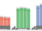 Four-week spot market freight rates for vans, flatbeds and reefers, left-to-right. Graphic: DAT Solutions