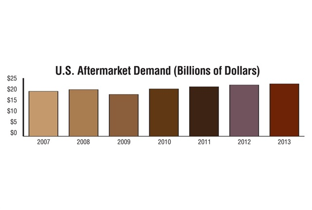 Since the Great Recession, aftermarket demand has posted year-over-year growth, climbing to its current value of $22.5B. Given that between 2010 and 2013 average price increases equal 1.8%, year-over-year growth was between 0.04% – 2.8%. Source: MacKay & Company