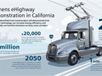 A new eHighway concept developed by Siemans may some day give fleets