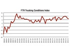 The TCI illustrates a change in market dynamics in that the market is