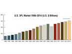 The U.S. third party logistics market gross revenue grew 3.2% from