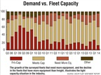 The growth of the surveyed fleets that need more equipment, and the