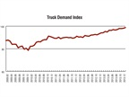 Truck demand has remained positive for nearly the whole recovery so