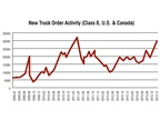 Throughout 2013 new truck orders remained quite strong and surged at