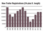 Total new trailer registrations are down slightly the first five