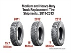 While tire replacement shipments increased year over year from