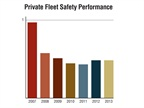 Private fleets reported a DOT Recordable crash rate in 2013 of 0.59