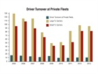 Large truckload carriers have the highest turnover, and hit an