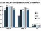 Annualized turnover rates at large and small truckload fleets fell by