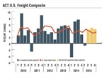 ACT's Freight Composite is its proxy for activity in the