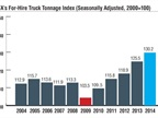 ATA's yearly tonnage numbers showed that tonnage was up 3.5% in