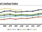 The Cass Truckload Linehaul Index is a measure of changes in per-mile
