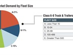 53% of aftermarket parts demand is attributed to fleets with over 100