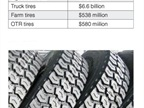 In 2013, U.S. replacement tires sales totaled $37.4 billion.