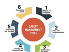 ycle is a safety management model developed by the agency to help