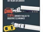 The majority of accidents reported by fleet drivers (light-, medium-