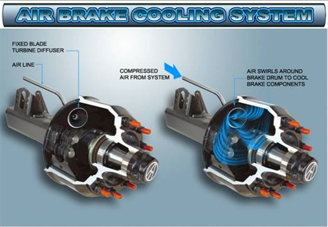 Air cooling for brakes products