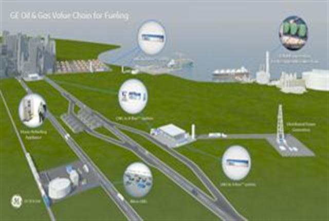 Illustration showing LNG In A Box as a key component of the GE Oil & Gas value chain for fueling