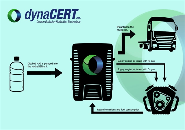The patented HydraGen System. Credit:dynaCert