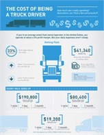 Infographic: The Real Cost of Being a Truck Driver